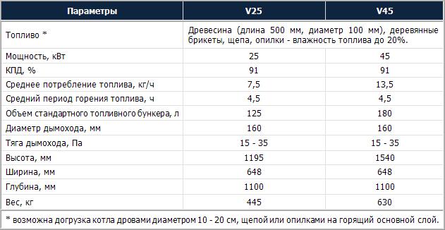 VERNER V