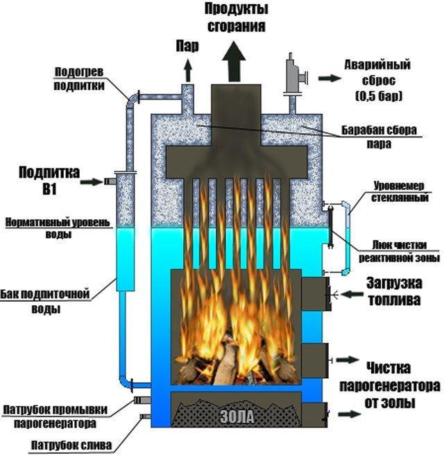 парогенератор промышленный на твердом топливе