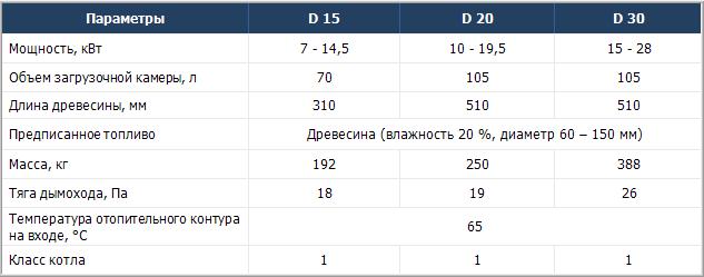 Atmos%20D Купить (заказать) дровяной котел Atmos D Чернигов Киев Сумы Украина